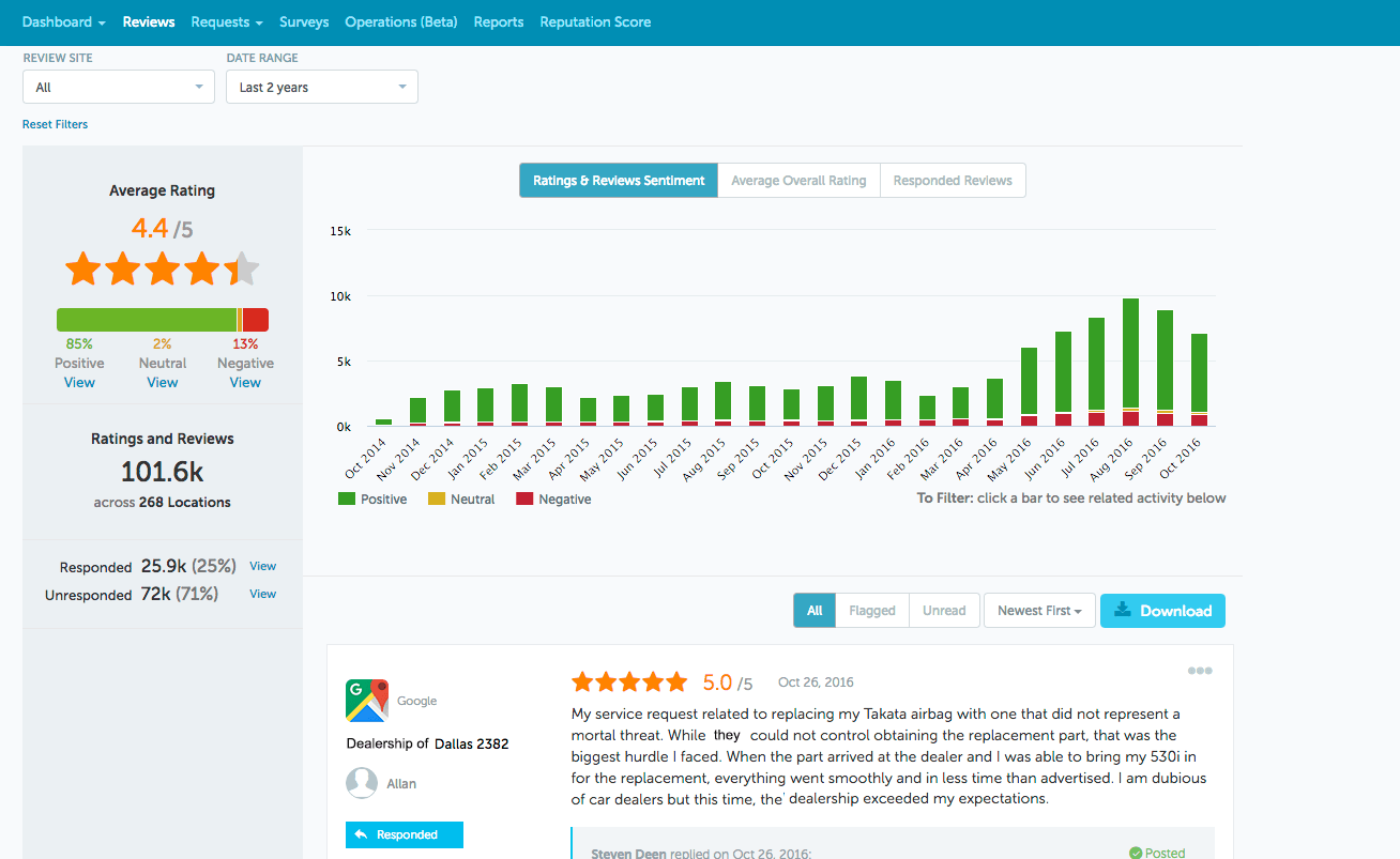 All of your dealership's online reviews in one dashboard