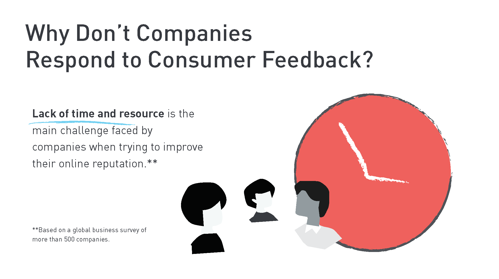 biz imperative infographic Page 7 - Responding to Customer Feedback: The Business Imperative